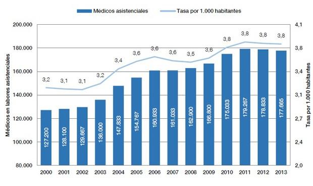 espana-9-pais-de-europa-en-medicos-y-4-por-la-cola-en-enfermeras-6419_620x368