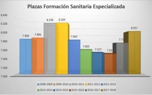 -2mir18-las-plazas-de-formacion-sanitaria-alcanzan-su-maximo-desde-2012-3333_620x368
